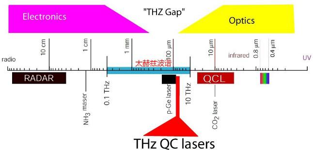 德国TOPTICA太赫兹系统介绍