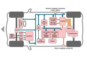 Silicon Labs副总裁兼电源产品总经理:电动汽车系统中的隔离应用