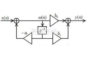 IIR滤波器与FIR滤波器的特点分析
