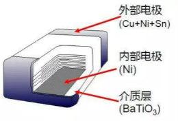 高可靠性陶瓷电容