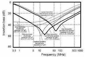 如何确定电源滤波电路的电容参数?