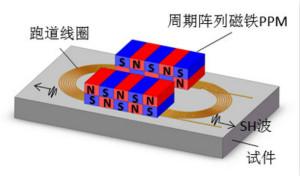 电磁超声传感器的三大典型结构
