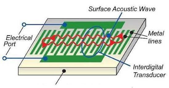 详读SAW滤波器特性及内部结构