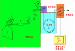 气体流量传感器在气相色谱仪中应用