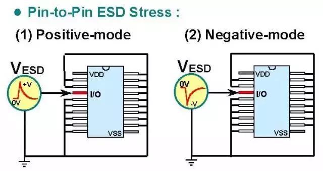 关于静电放电保护的专业知识,不看可惜了!