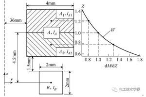 电流丝法在电磁成形线圈电流和工件电磁力中的应用