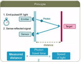激光测距传感器的原理及应用,了解一下