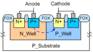可控硅结构静电防护器件降低触发电压提高开启速度的方法