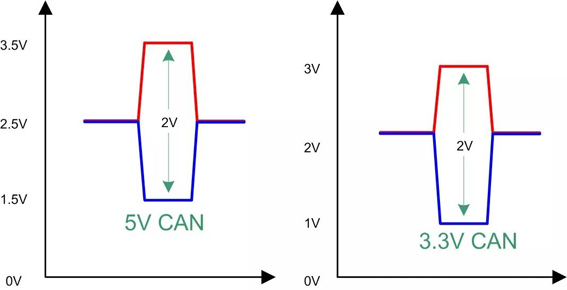 探析CAN收发器各项参数