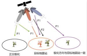 实时频谱仪在射频微波干扰分析中的应用