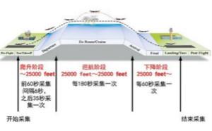 气象观测传感器在飞机中的技术应用