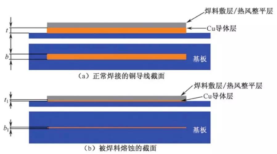 解析PCBA组装中PCB的断路缺陷的几种原因