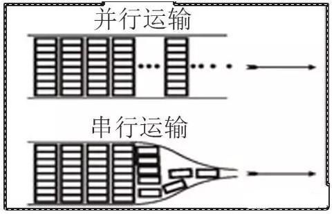 什么是高速串行与并行总线?