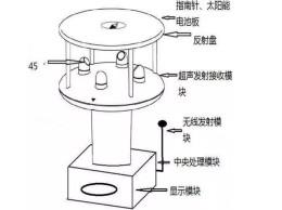 风向风速传感器分类、原理及应用
