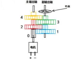 小型减速电机拆解及原理分析