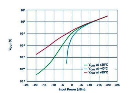 在RF检波器中的二极管为何是不可替代的?