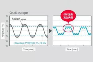 村田:在使用TVS的ESD对策中处理蜂窝频段谐波噪声的方法