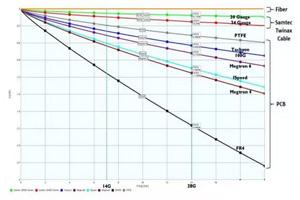 连接器设计解决数据速率和密度挑战问题
