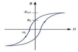 常见电感磁环材料种类和特性分析
