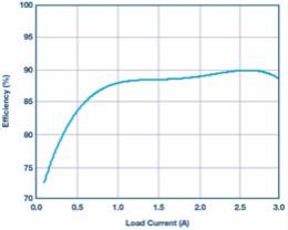 基于简单降压控制器的精密双极性电源设计