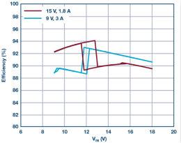 汽车USB Type-C电源解决方案: 1平方英寸的45 W、2 MHz降压-升压控制器