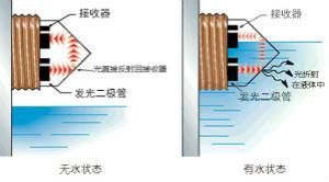 光电式与浮球式液位传感器相比,哪个更可靠?