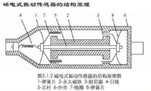 磁性传感器是什么?磁性传感器工作原理与接线图