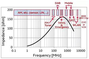 车用耐高温铁氧体磁珠的静噪特性分析