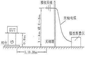 电磁骚扰辐射发射测试方法