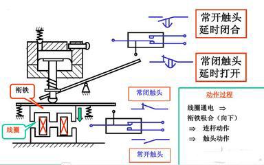 控制继电器的工作原理
