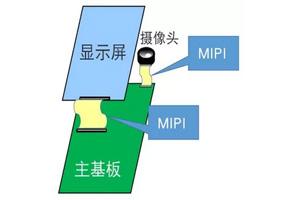 MIPI C-PHY的静噪特点及对策元件