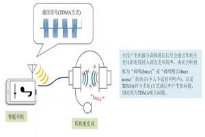 抑制麦克风线TDMA噪音、改善接收灵敏度及抑制ESD的产品对策