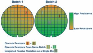 使用微型模块SIP中的集成无源器件的重要性