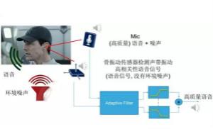 振动传感器在TWS耳机中的应用