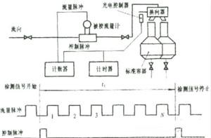 脉冲型流量传感器检定仪设计
