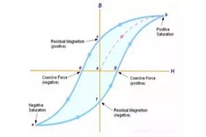 基础知识点:电感磁饱和介绍
