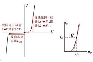 二极管的结构,种类,主要参数及其应用