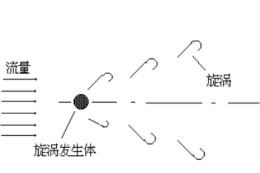 超声波风速传感器工作原理