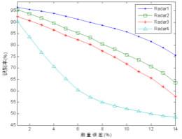 分布式传感器辐射源的识别中——云计算的应用