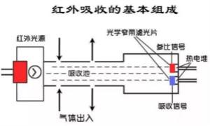 深度解读各类气体传感器的作用原理及特征参数
