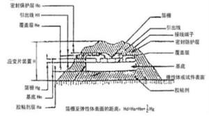 应变式测力传感器工作原理,校准及使用保养详解