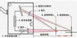激光测距传感器在工业制造中的应用