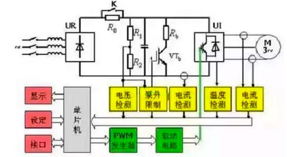 变频器的结构原理