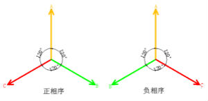 详细解读什么是正序电流和负序电流和零序电流?