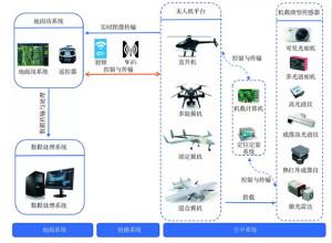 轻小型无人机多光谱遥感技术应用进展