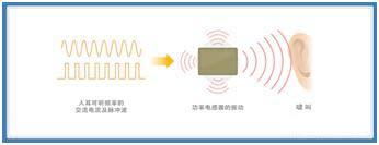 如何应对DC-DC转换器的功率电感器发出的