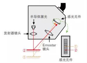 如何选择测量传感器?
