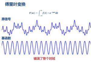 傅立叶分析和小波分析之间的关系?(通俗讲解)