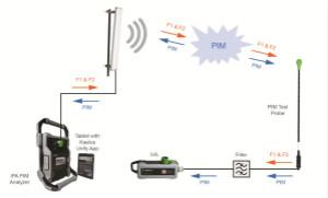 无源互调PIM测试功率电平由来