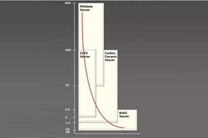 如何实现精确可靠的低温测量?